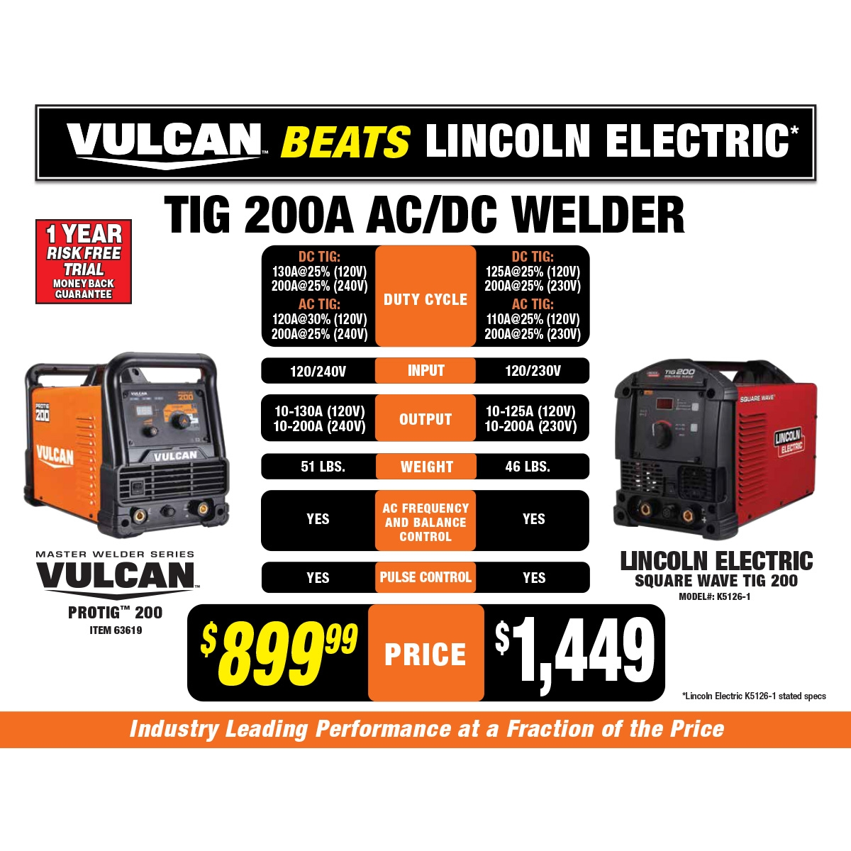 Harbor Freight Tools VULCAN PROTIG 200 Manuals - oukas info
