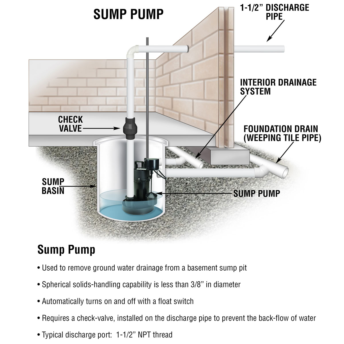 1 4 Hp Submersible Sump Pump With Vertical Float 2800 Gph